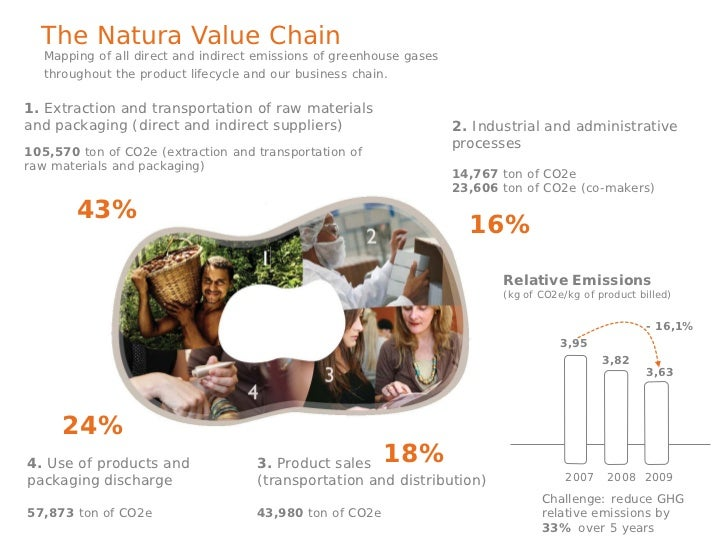 The Natura Value ChainStage 1: Extraction and transportation ofraw materials and packaging (direct andindirect suppliers) ...