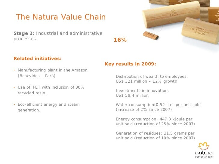 The Natura Value ChainStage 3: Sale of products(transportation and distribution).          18%Related initiatives:        ...
