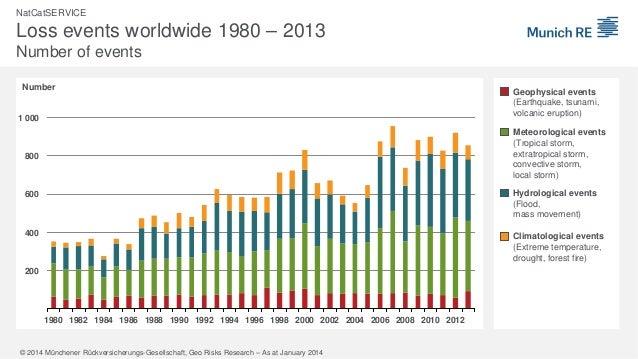 Weltkarte der Naturkatastrophen 2013 Slide 2