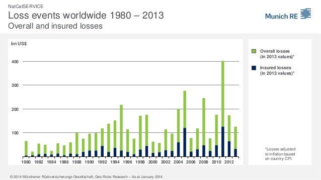 Weltkarte der Naturkatastrophen 2013 Slide 3