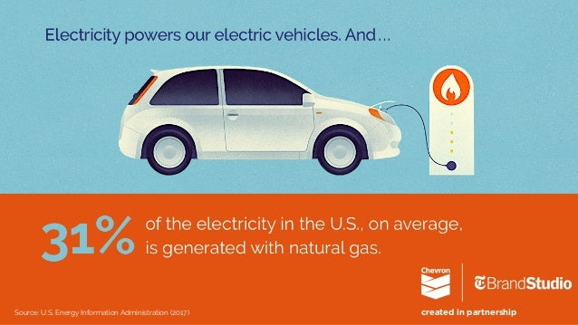 How does natural gas help keep Americans doing? Slide 3