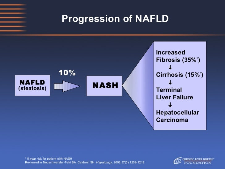 Natural history NAFLD/NASH from Chronic Liver Disease Foundation Slide 3