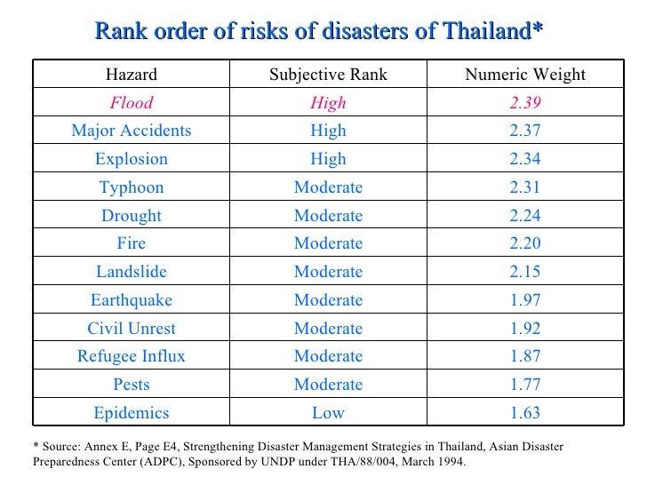 Thailand Natural Disaster Risks