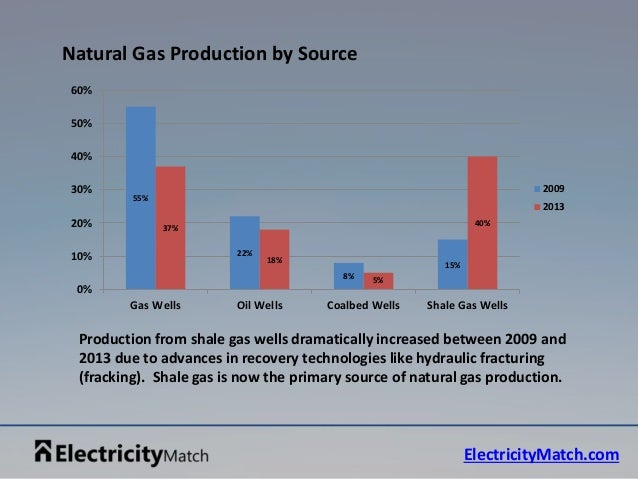 Natural Gas Production And End Uses