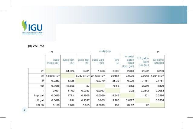 Natural Gas Conversion Pocketbook