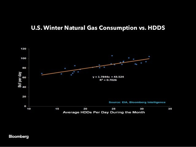 U.S. Winter Natural Gas Consumption vs. HDDS