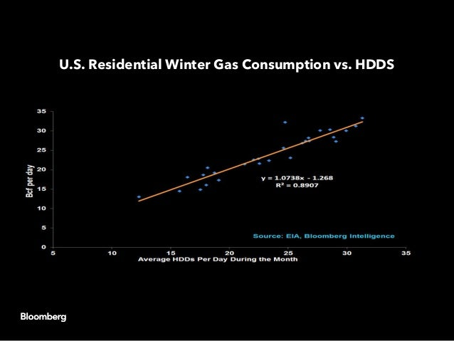 U.S. Residential Winter Gas Consumption vs. HDDS