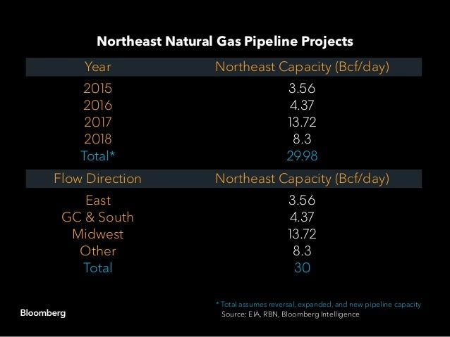 The Marcellus output glut that's straining infrastructure is also depressing prices of natural gas liquids. NGL supply has...