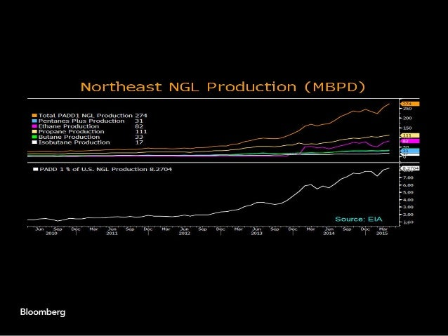 Gas and NGL prices will remain depressed in the long term given the output glut balanced against demand. Export potential ...