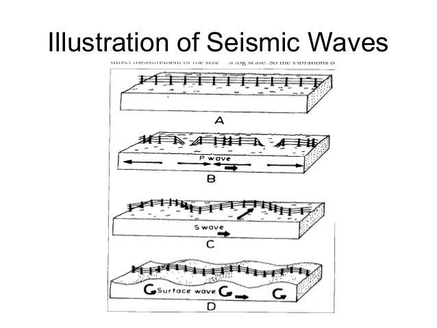 a description of earthquakes and its causes Description of earthquake earthquakes an earthquake is a shaking or trembling of the crust of the earth caused by underground volcanic action or by the breaking and shifting of rock beneath the surface.