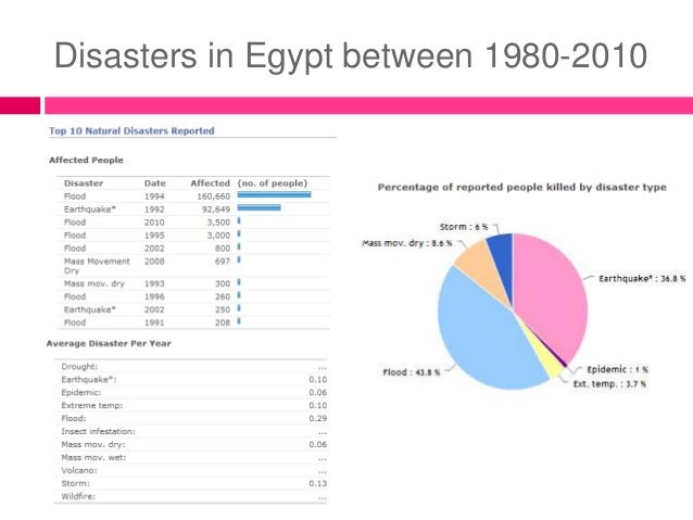 Natural Disasters In Egypt