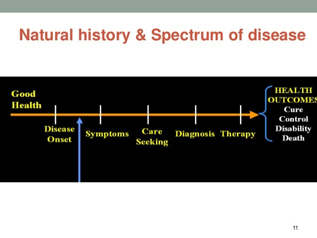 Studying Natural History Of Disease