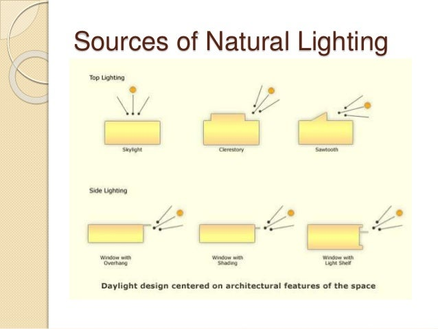 Strange Natural Lighting Wiring 101 Ponolaxxcnl