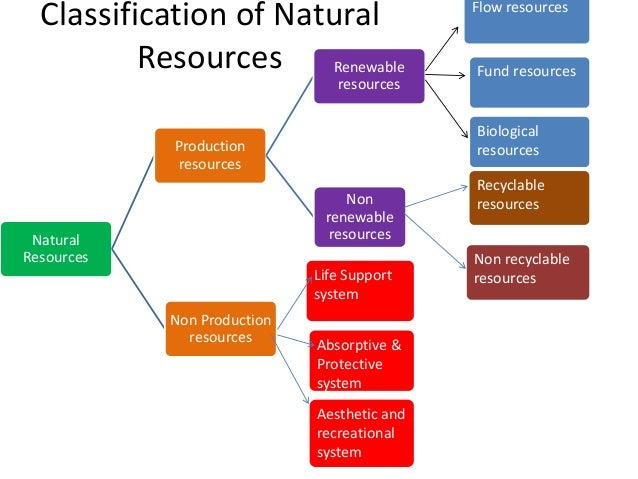economic importance of natural resources Due to the importance of this issue, the the main obstacles in the conservation of natural resources is economic barriers, since in some cases.