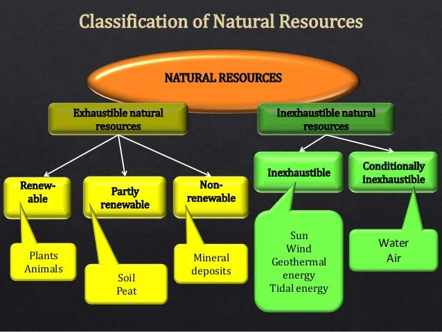 Classification Of Natural Resources As Renewable And Nonrenewable
