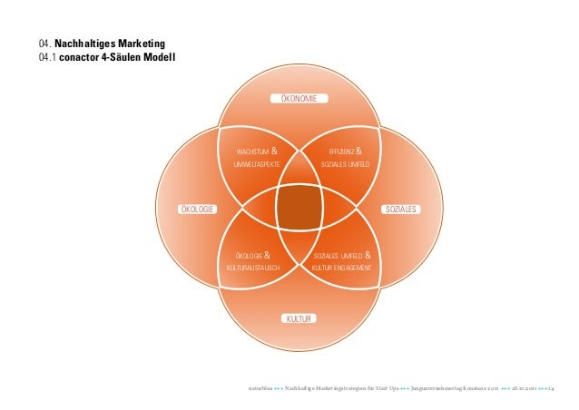 04. Nachhaltiges Marketing04.1 conactor 4-Säulen Modell                                                                öko...