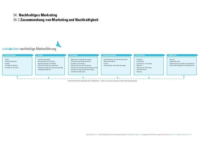04. Nachhaltiges Marketing                04.3 Zusammenhang von Marketing und Nachhaltigkeit                            na...