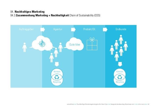 04. Nachhaltiges Marketing04.3 Zusammenhang Marketing + Nachhaltigkeit Chain of Sustainability (COS)       Auftraggeber   ...