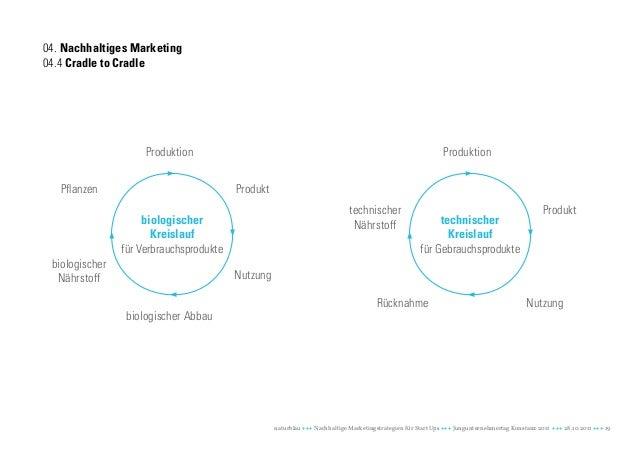 04. Nachhaltiges Marketing04.4 Cradle to Cradle                     Produktion                                            ...