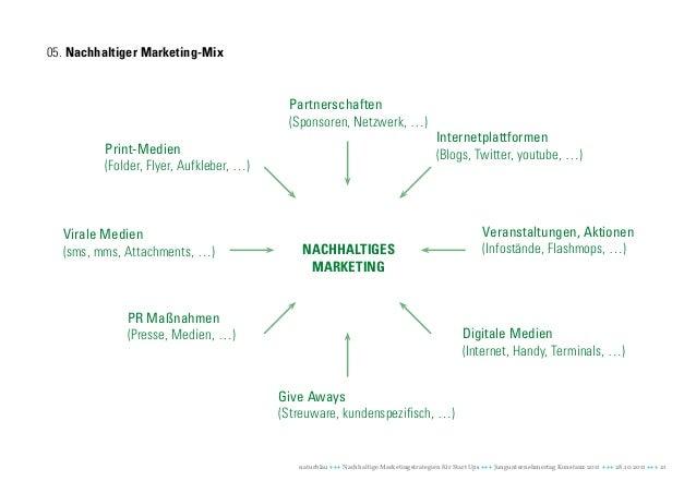 05. Nachhaltiger Marketing-Mix                                          Partnerschaften                                   ...