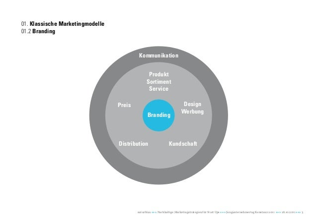 01. Klassische Marketingmodelle01.2 Branding                                           Kommunikation                      ...