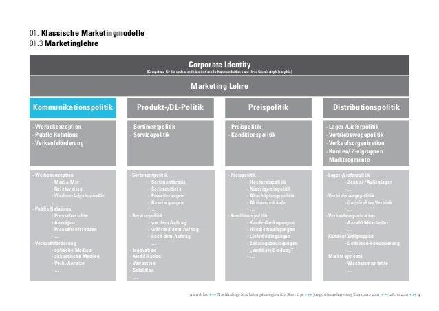 01. Klassische Marketingmodelle01.3 Marketinglehre                                                                    Corp...