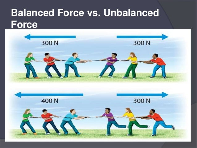 Nature and types of forces