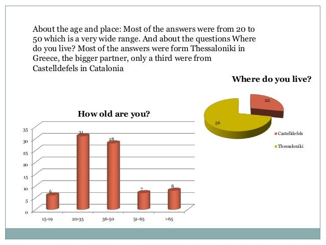 About the age and place: Most of the answers were from 20 to     50 which is a very wide range. And about the questions Wh...