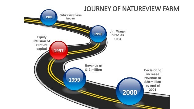 Natureview Farm Case Solution