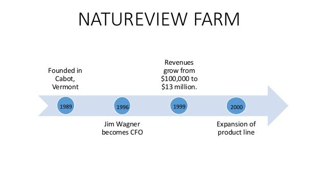 natureview farm Natureview farm case solution pdf case solution, analysis & case study help when you have a advertising code, make sure you enter it below this promotion code subject is case sensitive so make sure you style all cash letters.