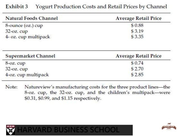 natureview anaysis Natureview farm, a small yogurt manufacturer, had performed phenomenally at increasing its revenues by more than 130 times in one decade natureview's venture capital has now decided to cash out, forcing natureview to.
