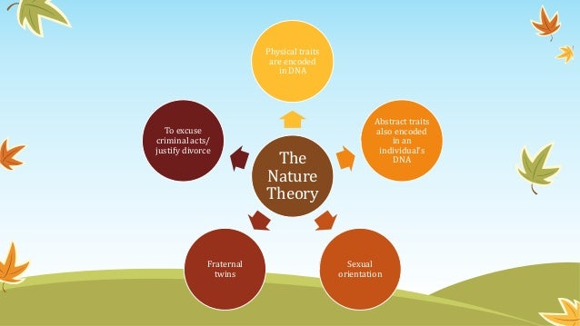 nurture theorists The nature theory nature versus nurture is a debate about how children learn and develop are we predetermined to act a certain way based upon our genetic makeup or does our environment completely determine who we become.