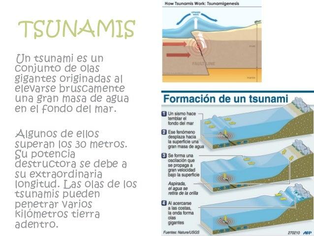 TSUNAMIS Un tsunami es un conjunto de olas gigantes originadas al elevarse bruscamente una gran masa de agua en el fondo d...