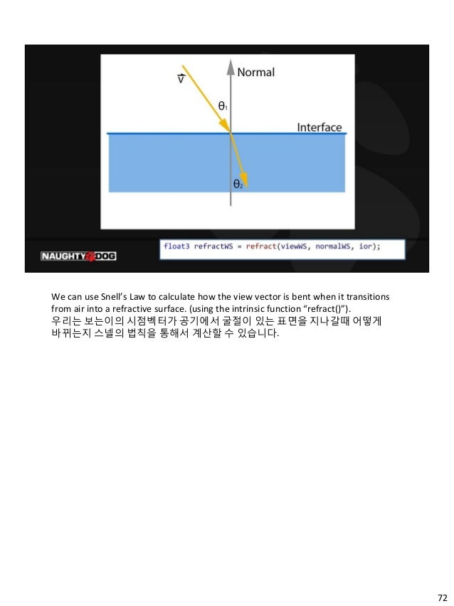 72 We can use Snell's Law to calculate how the view vector is bent when it transitions from air into a refractive surface....