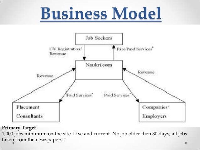 Naukri business model