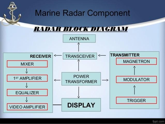 systemppc radares