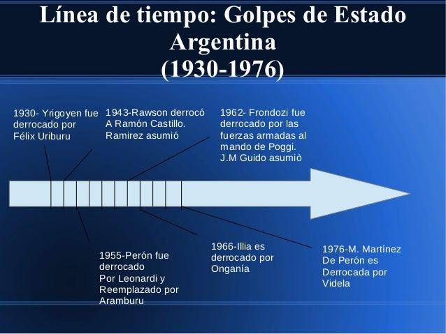 Línea de tiempo: Golpes de Estado Argentina (1930-1976) 1930- Yrigoyen fue derrocado por Félix Uriburu 1943-Rawson derrocó...