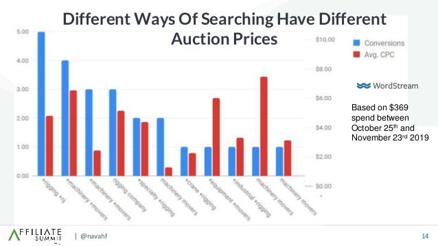 | @navahf 14 Different Ways Of Searching Have Different Auction Prices Based on $369 spend between October 25th and Novemb...