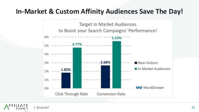 | @navahf 15 In-Market & Custom Affinity Audiences Save The Day!