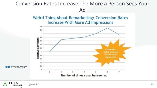| @navahf 58 Conversion Rates Increase The More a Person Sees Your Ad