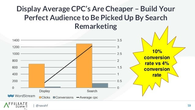 | @navahf 59 Display Average CPC's Are Cheaper – Build Your Perfect Audience to Be Picked Up By Search Remarketing 10% con...