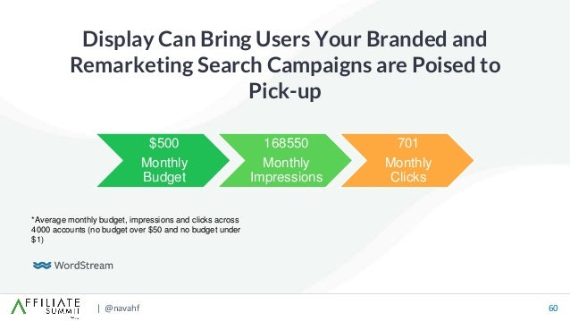 | @navahf 60 Display Can Bring Users Your Branded and Remarketing Search Campaigns are Poised to Pick-up $500 Monthly Budg...