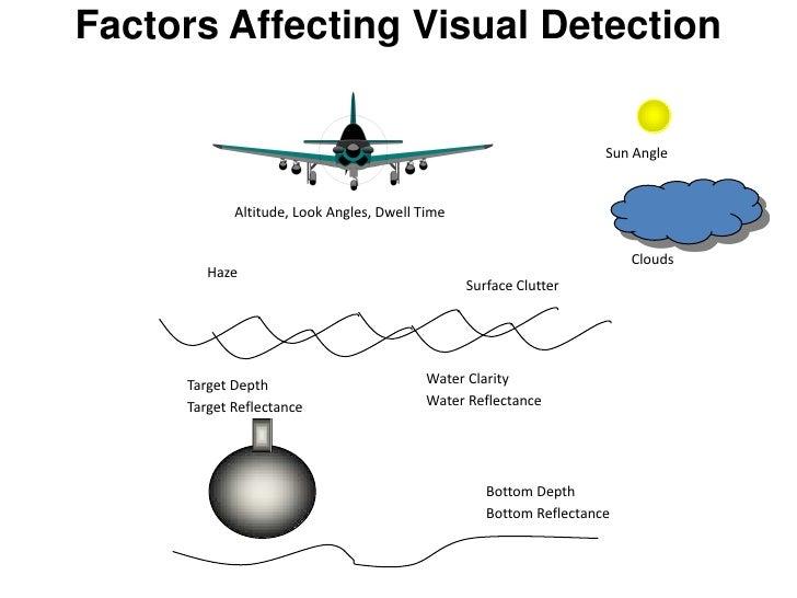 Ocean Optics: Fundamentals & Naval Applications Technical