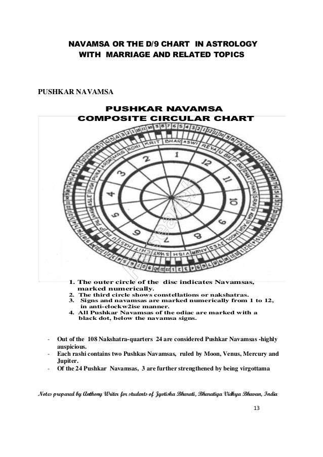 CONCEPTS ON NAVAMSA - THE D/9 CHART OF VEDIC ASTROLOGY