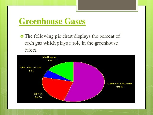 Global warming 6 greenhouse gases the following pie chart ccuart Images