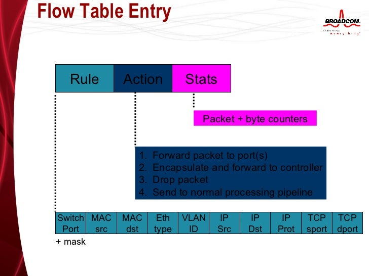 Flow pipelines and modules Development &IT mac os m