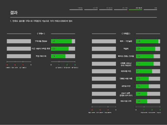 네이버me 개선안 만족도 조사  기획의도 1차 기획 1차 테스트 2차 기획 2차 테스트 최종  결과  1. 만족도 결과를 구독+와 구독함의 기능으로 각각 카테고리화하여 정리