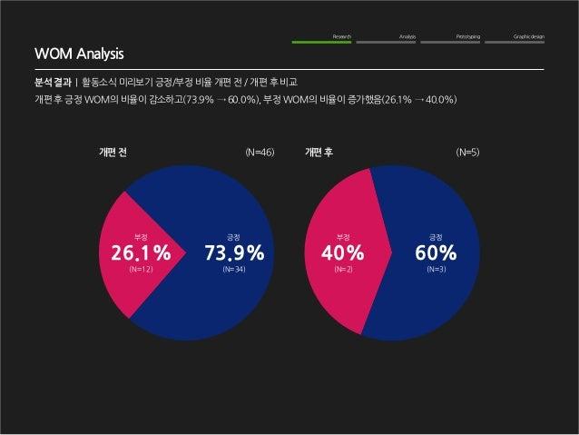 Graphic design  Analysis  Prototyping  Research  WOM Analysis  분석 결과   활동소식 미리보기 긍정/부정 비율 개편 전 / 개편 후 비교  개편 전  개편 후  (N=4...
