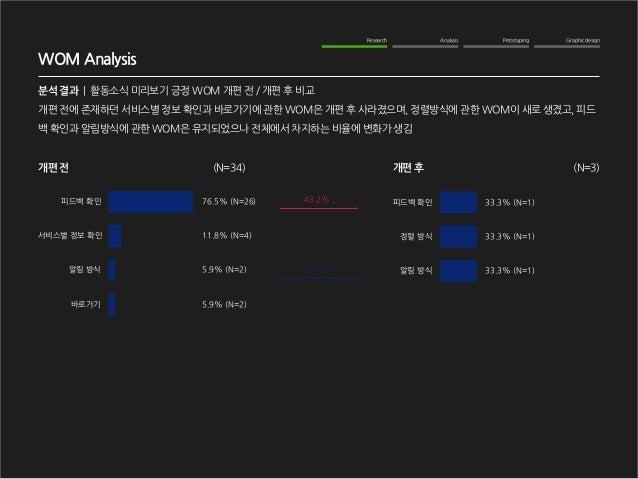 Graphic design  Analysis  Prototyping  Research  WOM Analysis  분석 결과   활동소식 미리보기 긍정 WOM 개편 전 / 개편 후 비교  개편 전에 존재하던 서비스별 정보...