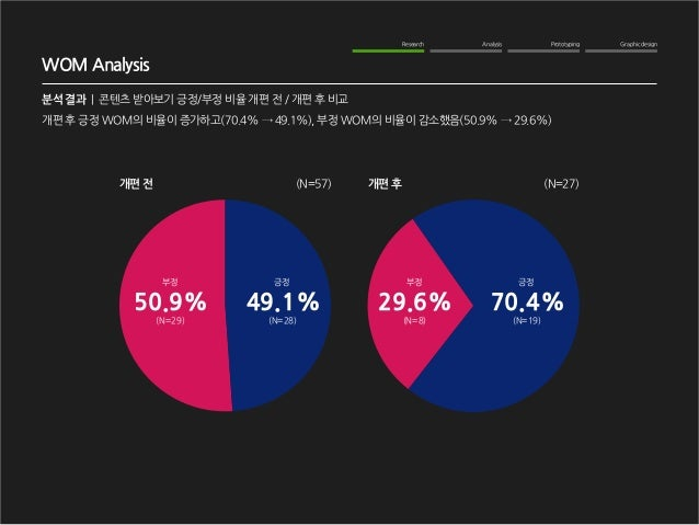 Graphic design  Analysis  Prototyping  Research  WOM Analysis  분석 결과   콘텐츠 받아보기 긍정/부정 비율 개편 전 / 개편 후 비교  개편 전  개편 후  (N=57...